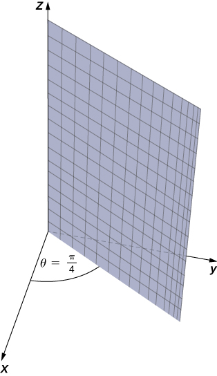 This figure is the first quadrant of the 3-dimensional coordinate system. There is a plane attached to the z-axis, dividing the x y-plane with a diagonal line. The angle between the x-axis and this plane is pi/4.