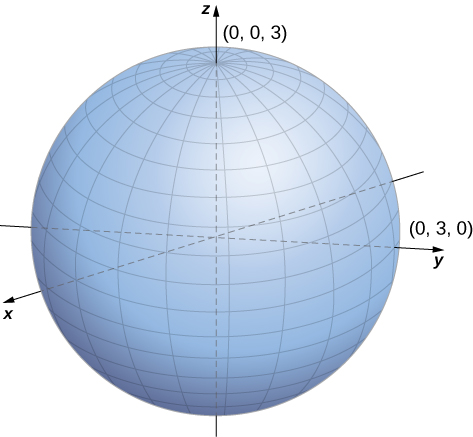 This figure is a sphere. It has the z-axis through the center vertically. The point of intersection with the z-axis and the sphere is (0, 0, 3). There is also the y-axis through the center of the sphere horizontally. The intersection of the sphere and the y-axis is the point (0, 3, 0).
