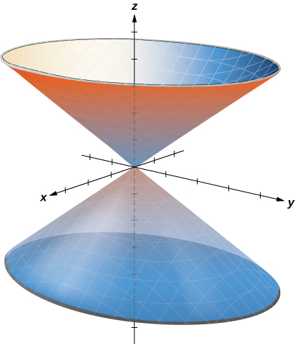 This figure is the 3-dimensional coordinate system. It has an elliptic cone with the z-axis down the center. The two cones, one right side up, the other upside down, meet at the origin.