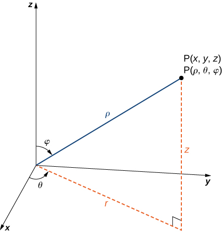 "This figure is the first quadrant of the 3-dimensional coordinate system. It has a point labeled ""(x, y, z) = (rho, theta, phi)."" There is a line segment from the origin to the point. It is labeled ""rho."" The angle between this line segment and the z-axis is phi. There is a line segment in the x y-plane from the origin to the shadow of the point. This segment is labeled ""r."" The angle between the x-axis and r is theta."