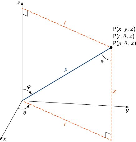"This figure is the first quadrant of the 3-dimensional coordinate system. It has a point labeled ""(x, y, z) = (r, theta, z) = (rho, theta, phi)."" There is a line segment from the origin to the point. It is labeled ""rho."" The angle between this line segment and the z-axis is phi. There is a line segment in the x y-plane from the origin to the shadow of the point. This segment is labeled ""r."" The angle between the x-axis and r is theta.The distance from r to the point is labeled ""z."""