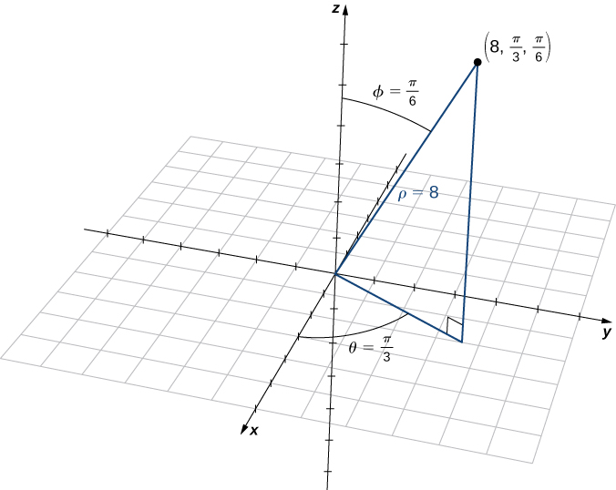 "This figure is the first quadrant of the 3-dimensional coordinate system. It has a point labeled ""(8, pi/3, pi/6)."" There is a line segment from the origin to the point. It is labeled ""rho = 8."" The angle between this line segment and the z-axis is labeled ""phi = pi/6."" There is a line segment in the x y-plane from the origin to the shadow of the point. The angle between the x-axis and r is labeled ""theta = pi/3."""