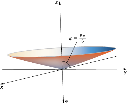 This figure is the upper part of an elliptical cone. The bottom point of the cone is at the origin of the 3-dimensional coordinate system.