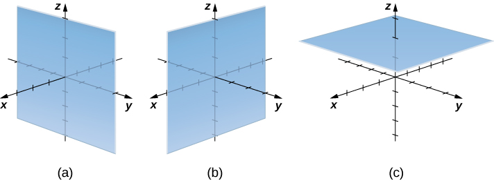 This figure has 3 images. The first image is a plane in the 3-dimensional coordinate system. It is parallel to the y z-plane where x = c. The second image is a plane in the 3-dimensional coordinate system. It is parallel to the x z-plane where y = c. the third image is a plane in the 3-dimensional coordinate system where z = c.