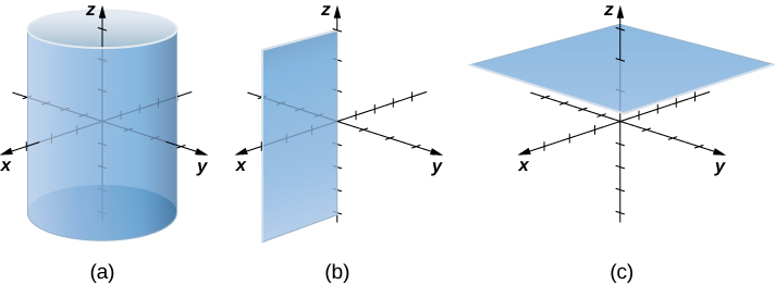 This figure has 3 images. The first image is a right circular cylinder in the 3-dimensional coordinate system. It has the z-axis in the middle. The second image is a plane in the 3-dimensional coordinate system. It is vertical with the z-axis on one edge. The third image is a plane in the 3-dimensional coordinate system where z = c.