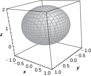 This figure is a sphere of radius 1 centered in a box. The center of the sphere is the point (0, 0, 1).