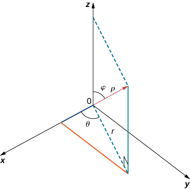 "This figure is the first octant of the 3-dimensional coordinate system. There is a line segment from the origin upwards. It is labeled ""rho."" The angle between this line segment and the z-axis is labeled ""phi."" There is also a broken line from the origin to the shadow of the point. This line segment is in the x y-plane and is labeled ""r."" The angle between r and the x-axis is labeled ""theta."""