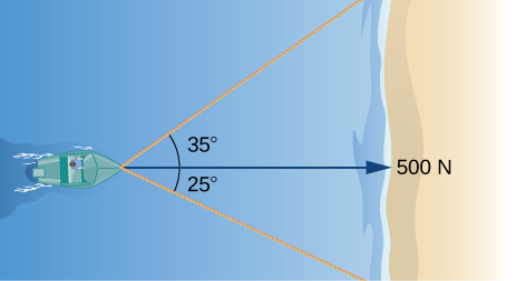 "This figure is overtop of a boat. From the front of the boat is a horizontal vector. It is labeled ""500 N."" There are two other line segments from the boat. The first one forms an angle with the horizontal vector of 35 degrees above the vector. The second line segment forms an angle of 25 degrees below the vector."