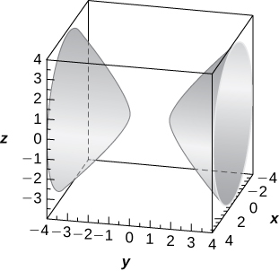 This figure is a elliptic cone surface that is horizontal. It is inside of a box. The edges of the box represent the x, y, and z axes.