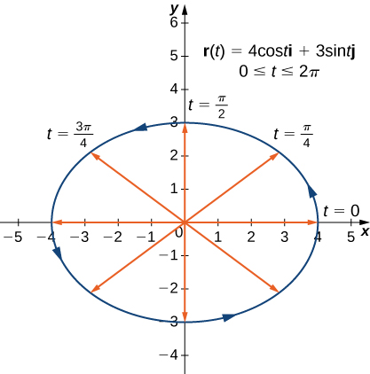 This figure is a graph of an ellipse centered at the origin. The graph is the vector-valued function r(t)=4cost i + 3sint j. The ellipse has arrows on the curve representing counter-clockwise orientation. There are also line segments inside of the ellipse to the curve at different increments of t. The increments are t=0, t=pi/4, t=pi/2, t=3pi/4.