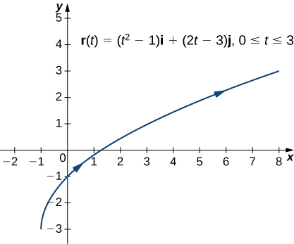 This figure is a graph of the function r(t) = (t^2-1)i + (2t-3)j, for the values of t from 0 to 3. The curve begins in the 3rd quadrant at the ordered pair (-1,-3) and increases up through the 1st quadrant. It is increasing and has arrows on the curve representing orientation to the right.