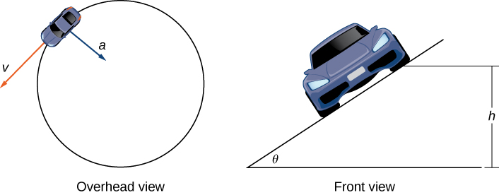 "This figure has two graphics. The first is a circle with a car on the circle. The circle is labeled ""overhead view"". From the car there is a vector labeled ""v"" tangent to the circle. There is also a vector towards the center from the car labeled ""a"". The second graphic is labeled ""front view"". It is the car at an angle. The angle is labeled ""theta"". The height of the cars tilt is labeled ""h""."
