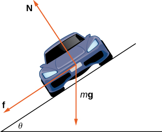 "This figure is the front of a car tilted to the left. The angle of the tilt is theta. From the center of the car are three vectors. The first vector is labeled ""N"" and is coming out of the top of the car perpendicular to the car. The second vector is coming out of the bottom of the car labeled ""mg"". The third vector is labeled ""f"" and is coming out of the side of the car, orthogonal to ""N""."