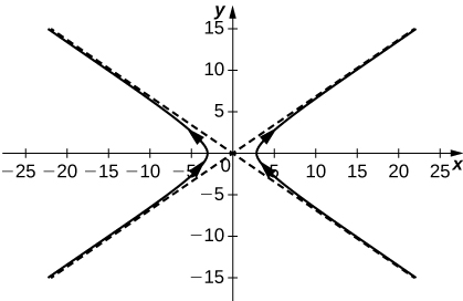 This figure is the graph of the function r(t) = 3sect i + 2tant j. The graph has two slant asymptotes. They are diagonal and pass through the origin. The curve has two parts, one to the left of the y-axis with a hyperbolic bend. Also, there is a second part of the curve to the right of the y-axis with a hyperbolic bend. The orientation is represented by arrows on the curve. Both curves have orientation that is rising.