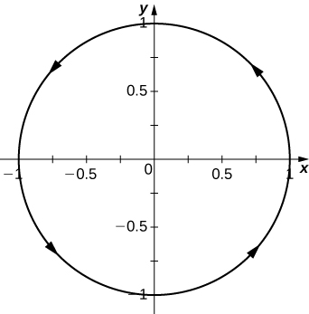 This figure is a graph of a circle centered at the origin. The circle has radius of 1 and has counter-clockwise orientation with arrows representing the orientation.