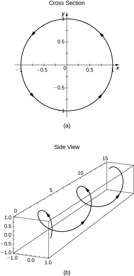 """This figure has two graphs. The first graph is labeled """"cross section"""" and is a circle centered at the origin with radius of 1. It has counter-clockwise orientation. The section graph is labeled """"side view"""" and is a 3 dimensional helix. The helix has counterclockwise orientation."""