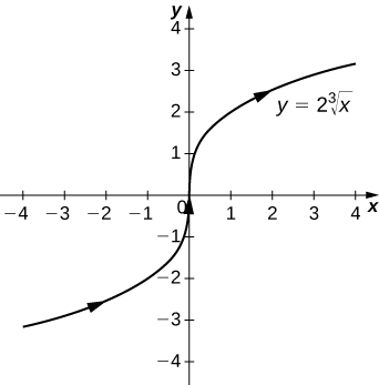 This figure is the graph of y = 2 times the cube root of x. It is an increasing function passing through the origin. The curve becomes more vertical near the origin. It has orientation to the right represented with arrows on the curve.