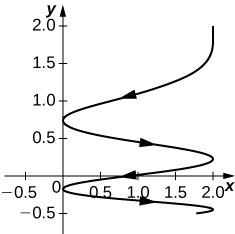 This figure is the graph of r(t) = 2cost^2 i + (2 – the square root of t) j. The curve spirals in the first quadrant, touching the y-axis. As the curve gets closer to the x-axis, the spirals become tighter. It has the look of a spring being compressed. The arrows on the curve represent orientation going downward.