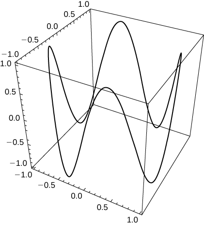 This figure is a 3 dimensional graph. It is a connected curve inside of a box. The curve has orientation. As the orientation travels around the curve, it does go up and down in depth.