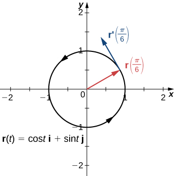 "This figure is the graph of a circle represented by the vector-valued function r(t) = cost i + sint j. It is a circle centered at the origin with radius of 1, and counter-clockwise orientation. It has a vector from the origin pointing to the curve and labeled r(pi/6). At the same point on the circle there is a tangent vector labeled ""r'(pi/6)""."