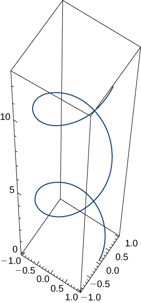 This figure is the graph of a curve in 3 dimensions. The curve is inside of a box. The box represents an octant. The curve is a helix and begins at the bottom of the box to the right and spirals upward.