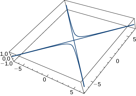 This figure is the graph of a curve in 3 dimensions. The curve is inside of a box. The box represents an octant. The curve has asymptotes that are the diagonals of the box. The curve is hyperbolic.