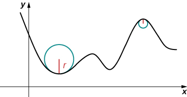 This figure is the graph of a curve. The curve rises and falls in the first quadrant. Along the curve, where the curve changes from decreasing to increasing there is a circle. The bottom of the circle curves the same as the graph of the curve. There is also a second smaller circle where the curve goes from increasing to decreasing. Part of the circle falls on the curve. Both circles have the radius r represented.