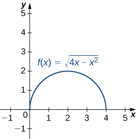 This figure is the graph of a semicircle. It is in the first quadrant. The semicircle begins at the origin and stops at 4 on the x-axis. The semicircle represents the function f(x) = the square root of (4x-x^2).