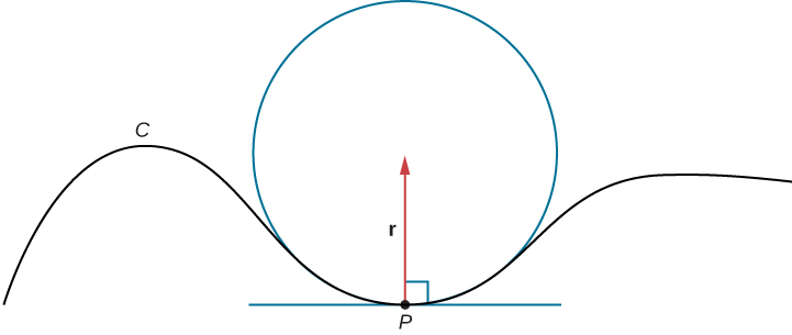 "This figure is the graph of a curve with a circle in the middle. The bottom of the circle is the same as part of the curve. Inside of the circle is a vector labeled ""r"". It starts at point ""P"" on the circle and points towards the radius. There is also a line segment perpendicular to the radius and tangent to point P."