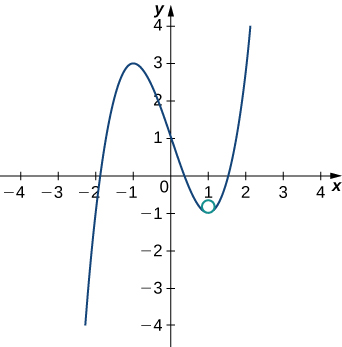 This figure is the graph of a cubic function y = x^3-3x+1. The curve increases, reaches a maximum at x=-1, decreases passing through the y-axis at 1, then reaching a minimum at x =1 before increasing again. There is a small circle inside of the bend of the cure at x = 1.