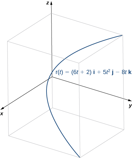 This figure is a curve in 3 dimensions. It is inside of a box. The box represents the first octant. The curve starts at the bottom right of the box and curves through the box in a parabolic curve to the top.