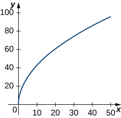 This figure is the graph of a curve beginning at the origin and increasing.