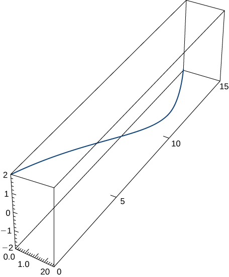 This figure is the graph of a curve in 3 dimensions. It is inside of a box. The box represents an octant. The curve begins in the upper right corner of the box and bends through the box to the other side.