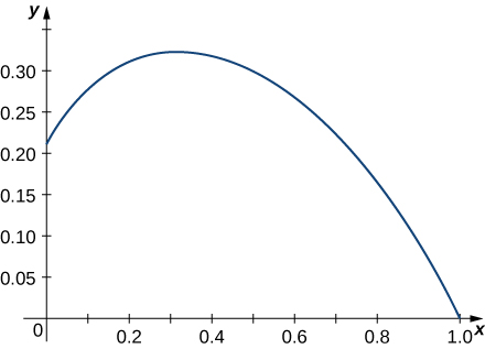 This figure is the graph of a curve in the first quadrant. It begins approximately at 0.20 on the y axis and increases to approximately where x = 0.3. Then the curve decreases, meeting the x-axis at 1.0.