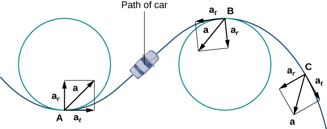 This figure has a curve representing the path of a car. The curve decreases and increases. There are two circles along the path The first circle has point A where the curve meets the circle. At point A there are three vectors. The first vector is asubt and is tangent to the curve at A. The second vector is asubr and is orthogonal to vector asubt. In between these vectors is vector a. The second circle has point B where the curve meets the circle. At point A there are three vectors. The first vector is asubt and is tangent to the curve at A. The second vector is asubr and is orthogonal to vector asubt. In between these vectors is vector a.