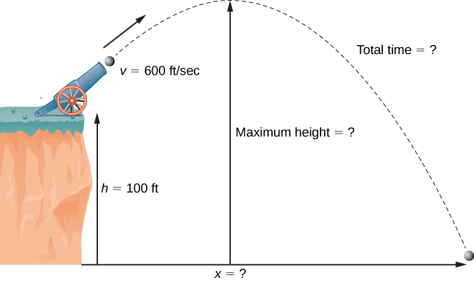 "This figure has a cannon at the edge of a cliff aimed upwards. There is a cannonball coming out of the cannon. The path of the cannonball is an upside down parabola represented with a broken line. The maximum height is labeled with ""?"". The height of the cliff is 100 feet."