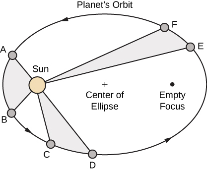 "This figure is an elliptical curve labeled ""planets orbit"". The sun is represented towards the left inside the ellipse, at a focal point. Along the ellipse there are points A,B,C,D,E,F. There are line segments from the sun to each point."