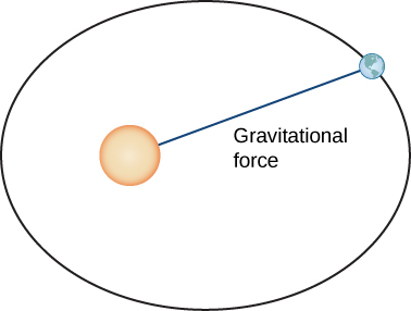 "This figure is an ellipse with a circle to the left on the inside at a focal point. The circle represents the sun. On the ellipse is a smaller circle representing Earth. The line segment drawn between the circles is labeled ""gravitational force""."