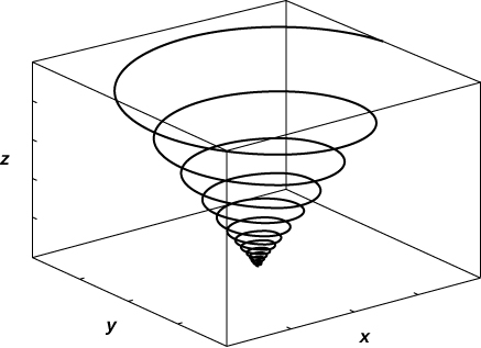 This figure is a curve in 3 dimensions. It is inside of a box. The box represents an octant. The curve begins in the center of the bottom of the box and spirals to the top of the box, increasing radius as it goes.