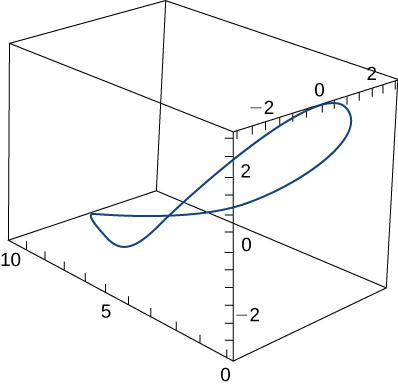 This figure is a curve in 3 dimensions. It is inside of a box. The box represents an octant. The curve is connected in the box, from the lower left, and bends through the box to the upper right.