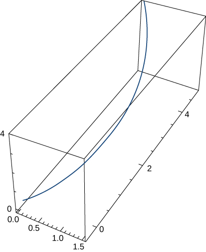 This figure is a curve in 3 dimensions. It is inside of a box. The box represents an octant. The curve begins in the bottom of the box, from the lower left, and bends through the box to the other side, in the upper left.
