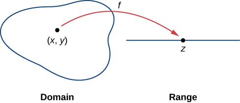 A bulbous shape is marked domain and it contains the point (x, y). From this point, there is an arrow marked f that points to a point z on a straight line marked range.