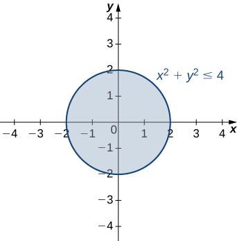A circle of radius two with center at the origin. The equation x2 + y2 ≤ 4 is given.