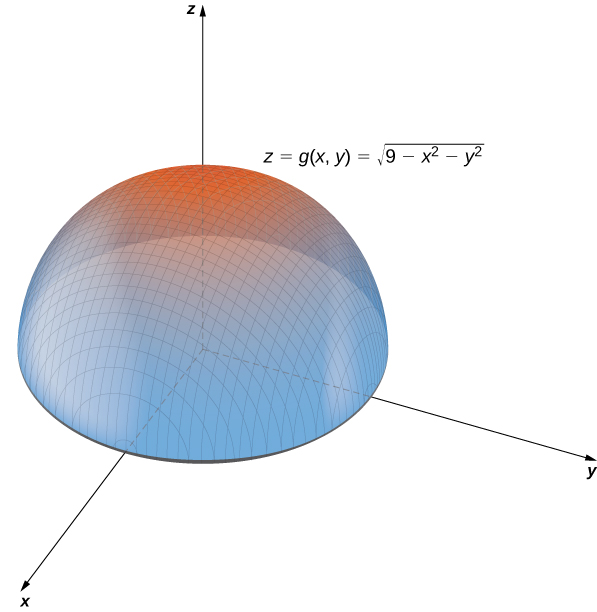 A hemisphere with center at the origin. The equation z = g(x, y) = the square root of the quantity (9 – x2 – y2) is given.