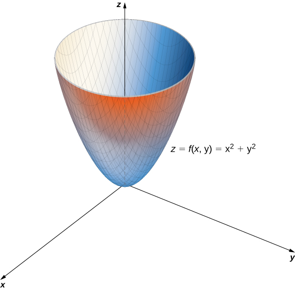 A paraboloid with vertex at the origin. The equation z = f(x, y) = x2 + y2 is given.