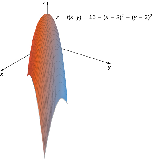 A paraboloid center seemingly on the positive z axis. The equation z = f(x, y) = 16 – (x – 3)2 – (y – 2)2 is given.