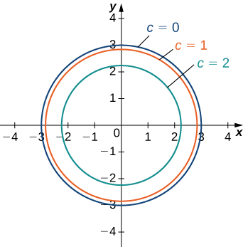 Three concentric circles with center at the origin. The largest circle marked c = 0 has a radius of 3. The medium circle marked c = 1 has a radius slightly less than 3. The smallest circle marked c = 2 has a radius slightly more than 2.