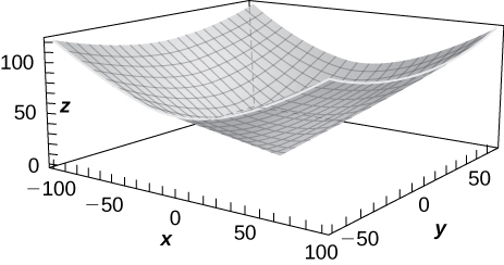 An upward facing, gently increasing paraboloid.