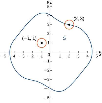 On the xy plane, a closed shape is drawn. There is a point (–1, 1) drawn on the inside of the shape, and there is a point (2, 3) drawn on the boundary. Both of these points are the centers of small circles.