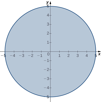 A circle with radius 5 centered at the origin with its interior filled in.